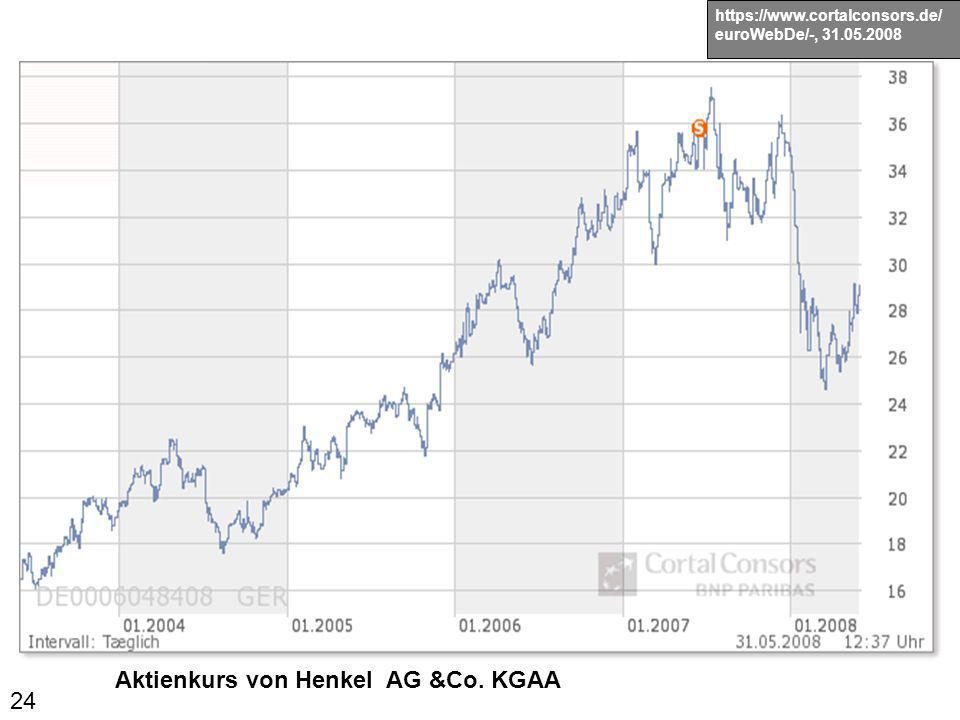 24 Aktienkurs von Henkel AG &Co. KGAA https://www.cortalconsors.de/ euroWebDe/-, 31.05.2008