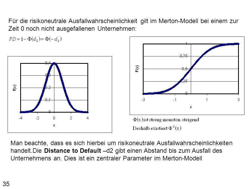 35 Für die risikoneutrale Ausfallwahrscheinlichkeit gilt im Merton-Modell bei einem zur Zeit 0 noch nicht ausgefallenen Unternehmen: Man beachte, dass