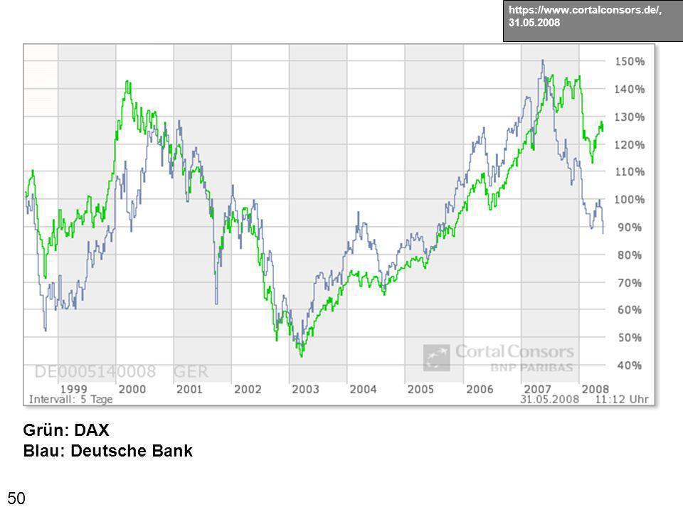 50 https://www.cortalconsors.de/, 31.05.2008 Grün: DAX Blau: Deutsche Bank