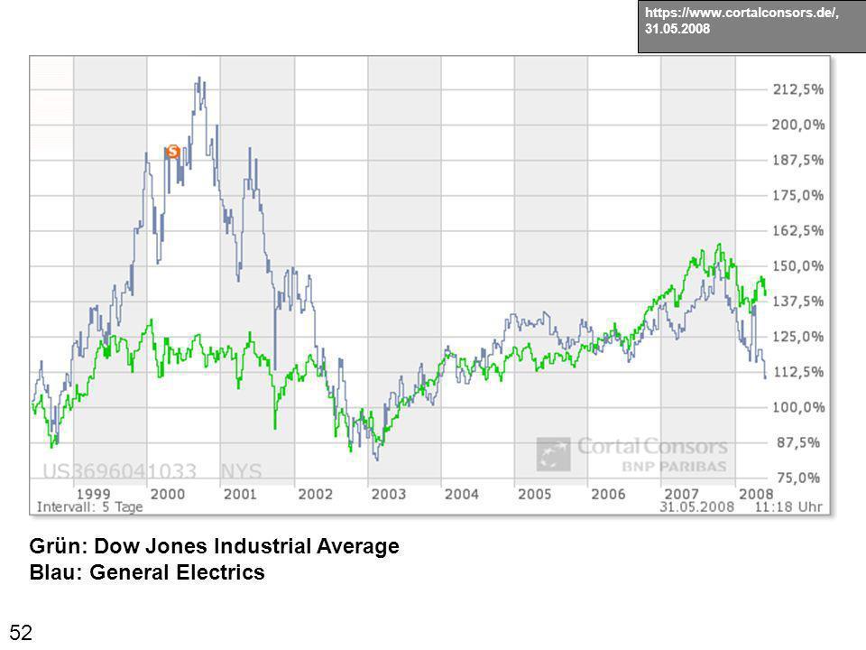 52 https://www.cortalconsors.de/, 31.05.2008 Grün: Dow Jones Industrial Average Blau: General Electrics