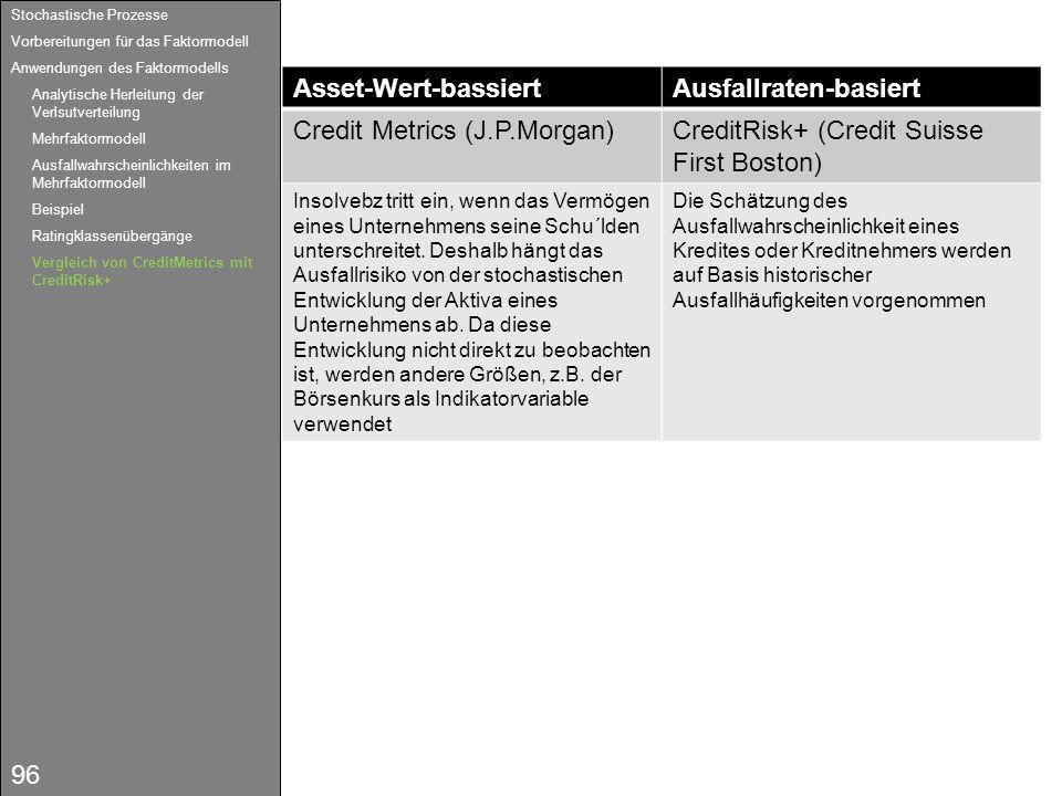 96 Asset-Wert-bassiertAusfallraten-basiert Credit Metrics (J.P.Morgan)CreditRisk+ (Credit Suisse First Boston) Insolvebz tritt ein, wenn das Vermögen