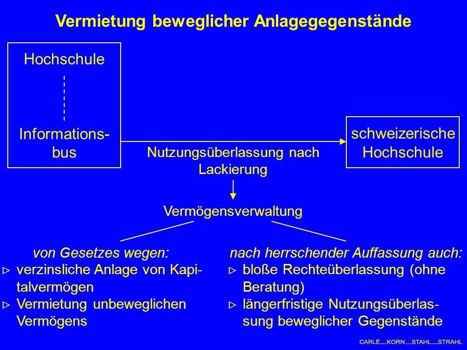 Vermietung beweglicher Anlagegegenstände Hochschule Informations- bus schweizerische Hochschule Nutzungsüberlassung nach Lackierung Vermögensverwaltung von Gesetzes wegen: verzinsliche Anlage von Kapi- talvermögen Vermietung unbeweglichen Vermögens nach herrschender Auffassung auch: bloße Rechteüberlassung (ohne Beratung) längerfristige Nutzungsüberlas- sung beweglicher Gegenstände