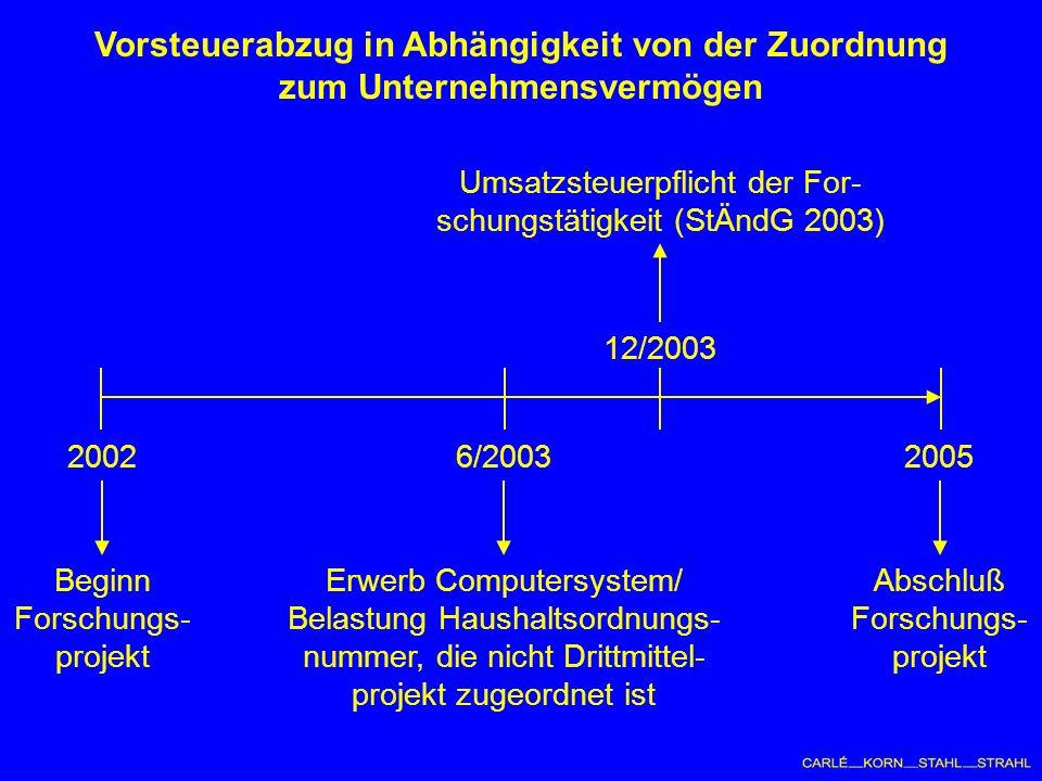 Vorsteuerabzug in Abhängigkeit von der Zuordnung zum Unternehmensvermögen 20022005 Beginn Forschungs- projekt Abschluß Forschungs- projekt 6/2003 Erwerb Computersystem/ Belastung Haushaltsordnungs- nummer, die nicht Drittmittel- projekt zugeordnet ist 12/2003 Umsatzsteuerpflicht der For- schungstätigkeit (StÄndG 2003)