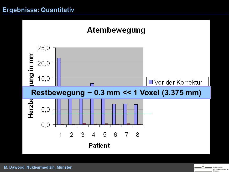M. Dawood, Nuklearmedizin, Münster Ergebnisse: Quantitativ Restbewegung ~ 0.3 mm << 1 Voxel (3.375 mm)