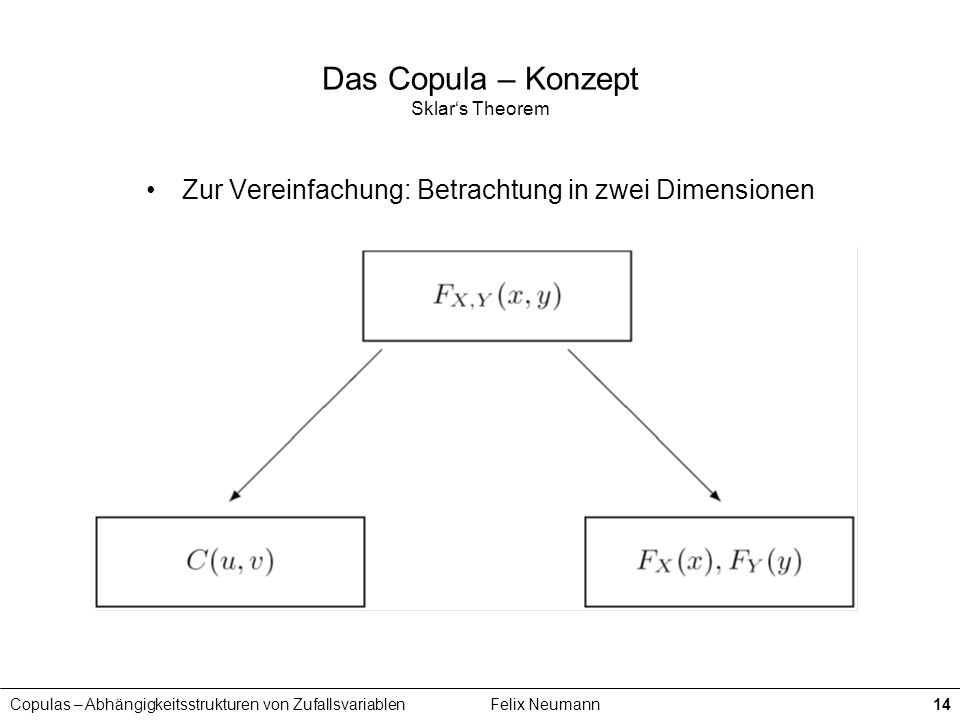 Copulas – Abhängigkeitsstrukturen von ZufallsvariablenFelix Neumann14 Das Copula – Konzept Sklars Theorem Zur Vereinfachung: Betrachtung in zwei Dimen