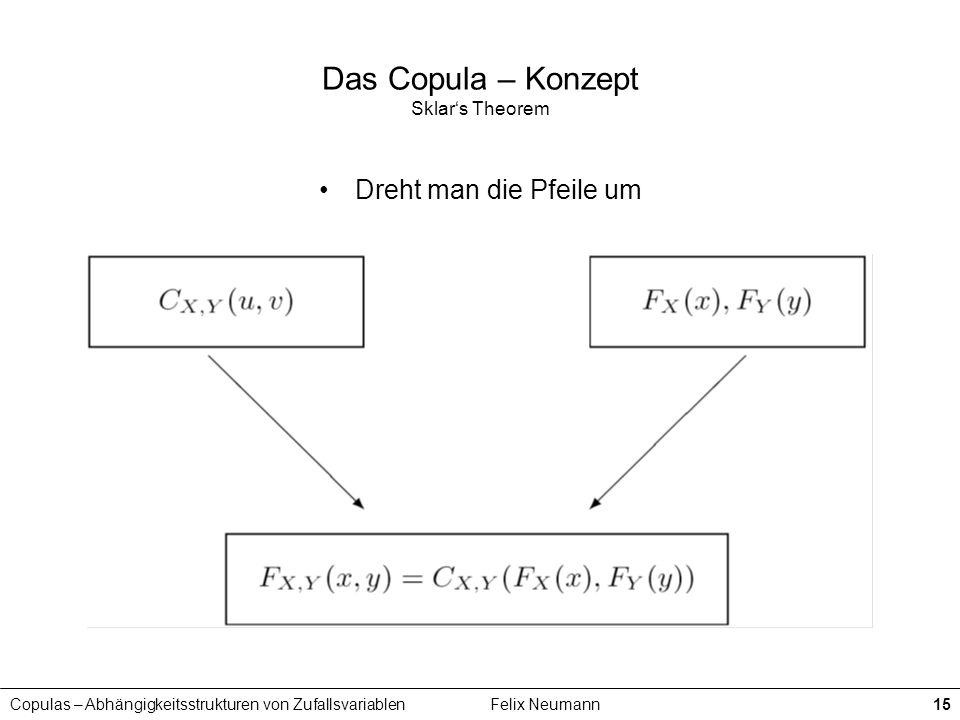 Copulas – Abhängigkeitsstrukturen von ZufallsvariablenFelix Neumann15 Das Copula – Konzept Sklars Theorem Dreht man die Pfeile um
