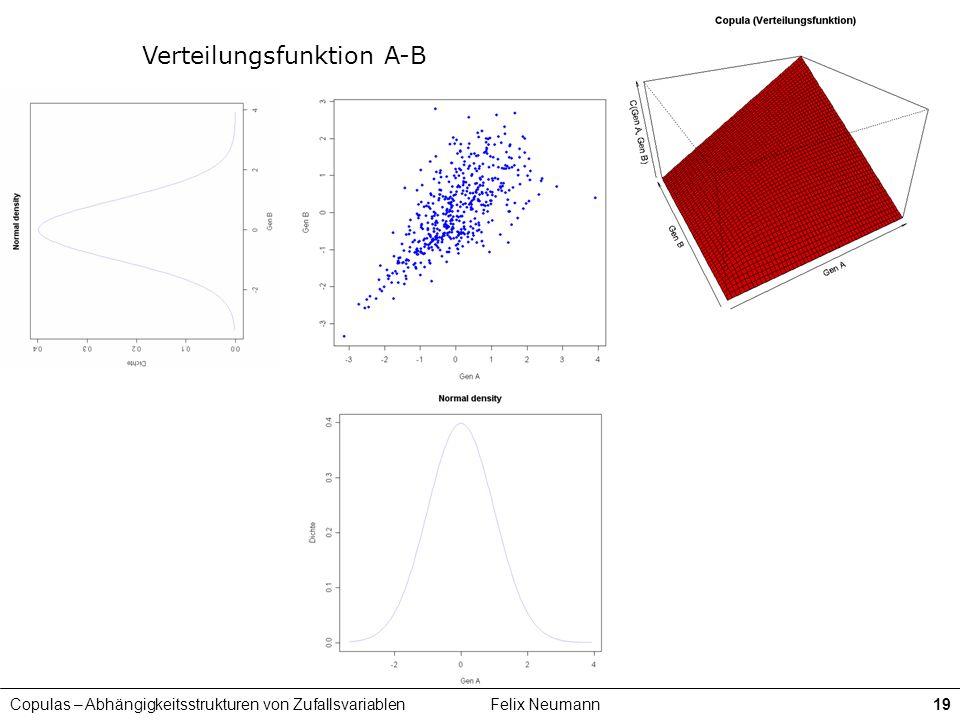 Copulas – Abhängigkeitsstrukturen von ZufallsvariablenFelix Neumann19 Verteilungsfunktion A-B