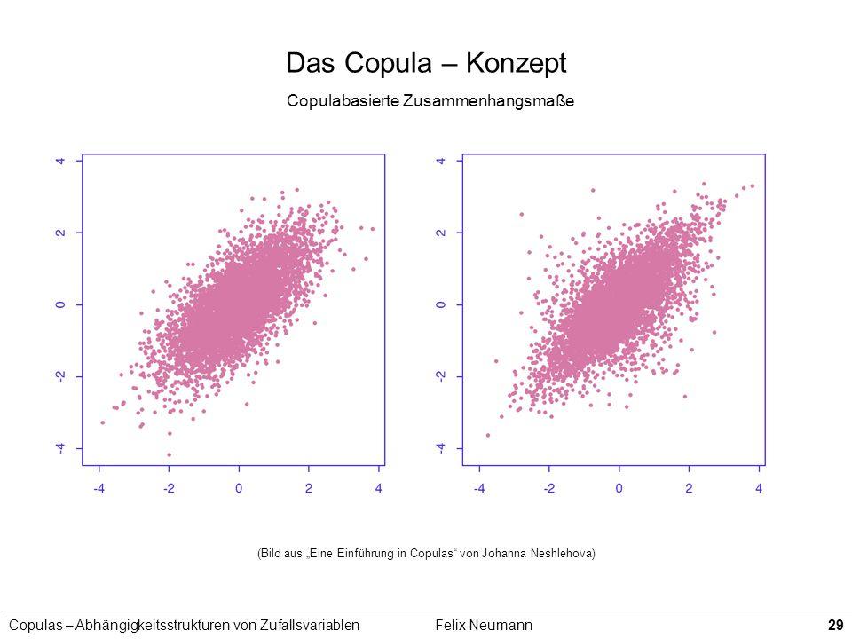 Copulas – Abhängigkeitsstrukturen von ZufallsvariablenFelix Neumann29 Das Copula – Konzept Copulabasierte Zusammenhangsmaße (Bild aus Eine Einführung
