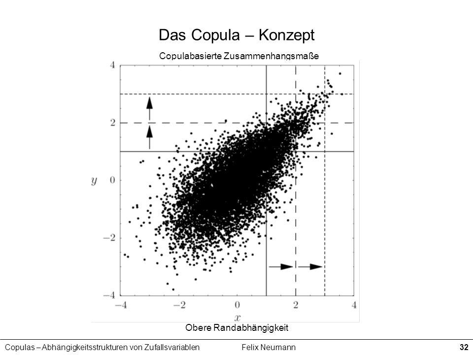 Copulas – Abhängigkeitsstrukturen von ZufallsvariablenFelix Neumann32 Das Copula – Konzept Copulabasierte Zusammenhangsmaße Obere Randabhängigkeit