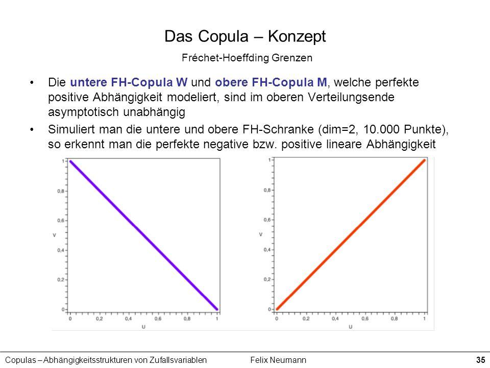 Copulas – Abhängigkeitsstrukturen von ZufallsvariablenFelix Neumann35 Das Copula – Konzept Fréchet-Hoeffding Grenzen Die untere FH-Copula W und obere