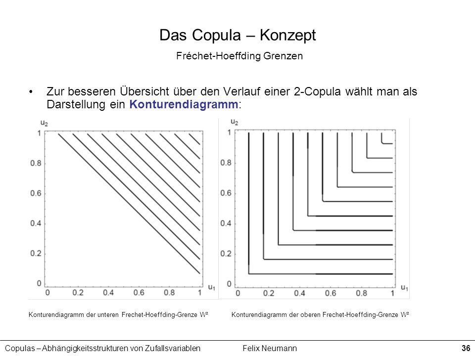 Copulas – Abhängigkeitsstrukturen von ZufallsvariablenFelix Neumann36 Das Copula – Konzept Fréchet-Hoeffding Grenzen Zur besseren Übersicht über den V
