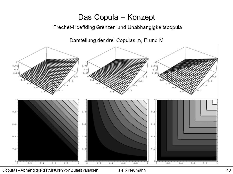 Copulas – Abhängigkeitsstrukturen von ZufallsvariablenFelix Neumann40 Das Copula – Konzept Fréchet-Hoeffding Grenzen und Unabhängigkeitscopula Darstel