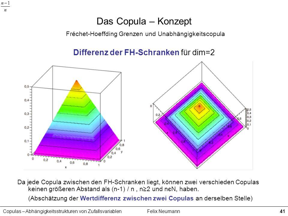 Copulas – Abhängigkeitsstrukturen von ZufallsvariablenFelix Neumann41 Das Copula – Konzept Fréchet-Hoeffding Grenzen und Unabhängigkeitscopula Differe
