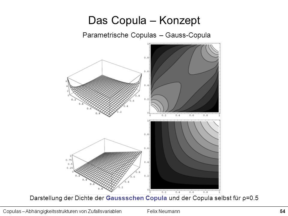 Copulas – Abhängigkeitsstrukturen von ZufallsvariablenFelix Neumann54 Das Copula – Konzept Parametrische Copulas – Gauss-Copula Darstellung der Dichte
