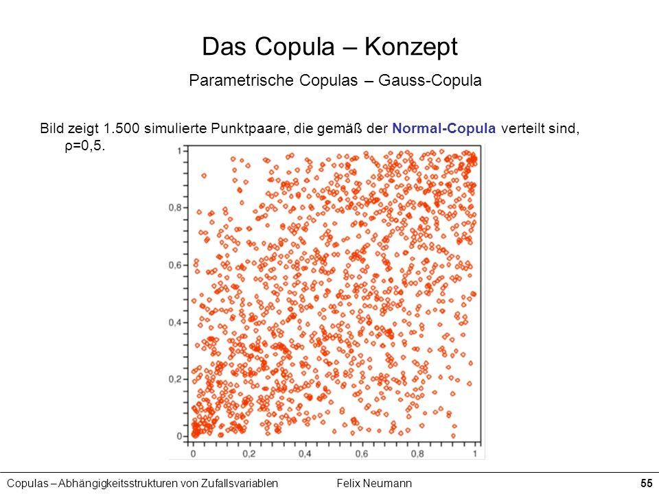 Copulas – Abhängigkeitsstrukturen von ZufallsvariablenFelix Neumann55 Das Copula – Konzept Parametrische Copulas – Gauss-Copula Bild zeigt 1.500 simul