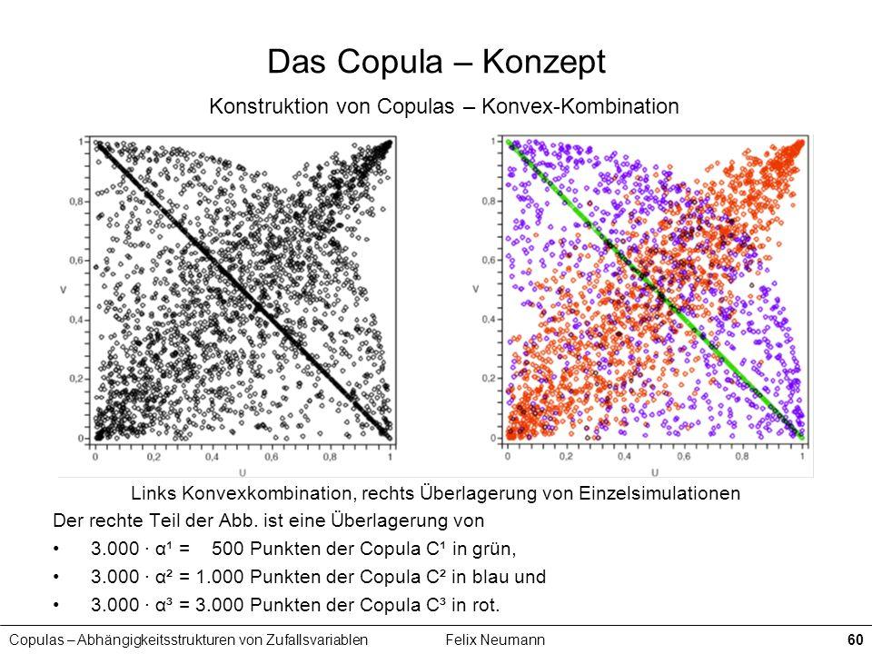 Copulas – Abhängigkeitsstrukturen von ZufallsvariablenFelix Neumann60 Das Copula – Konzept Konstruktion von Copulas – Konvex-Kombination Links Konvexk