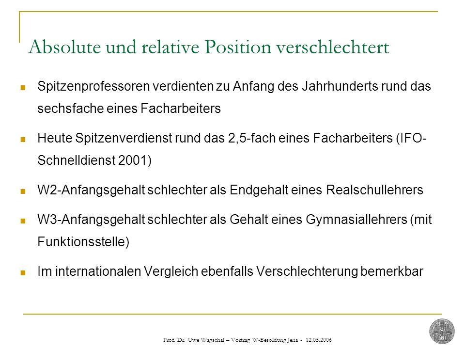 Prof. Dr. Uwe Wagschal – Vortrag W-Besoldung Jena - 12.05.2006 Absolute und relative Position verschlechtert Spitzenprofessoren verdienten zu Anfang d