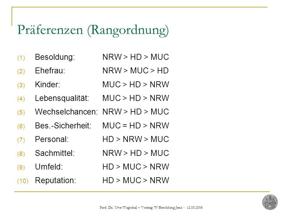 Prof. Dr. Uwe Wagschal – Vortrag W-Besoldung Jena - 12.05.2006 Präferenzen (Rangordnung) (1) Besoldung: NRW > HD > MUC (2) Ehefrau: NRW > MUC > HD (3)