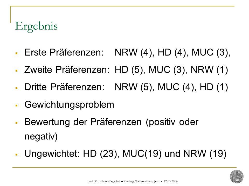Prof. Dr. Uwe Wagschal – Vortrag W-Besoldung Jena - 12.05.2006 Ergebnis Erste Präferenzen: NRW (4), HD (4), MUC (3), Zweite Präferenzen: HD (5), MUC (