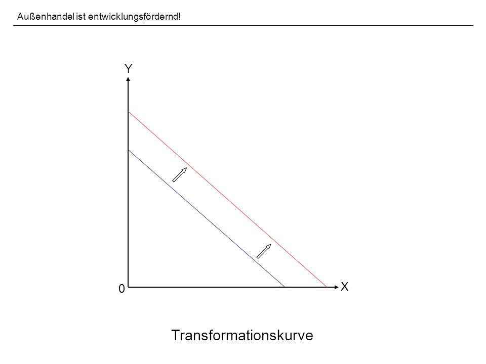 Y X 0 Transformationskurve Außenhandel ist entwicklungsfördernd!