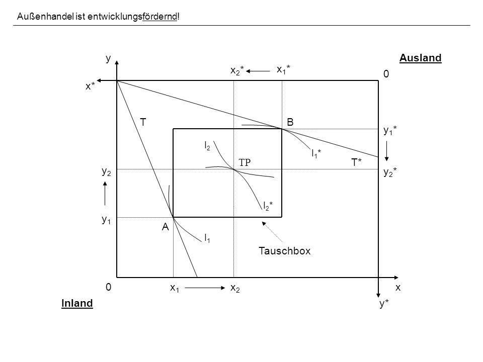 B 0 0 x* x y y* x1x1 y1y1 Tauschbox I1I1 I1*I1* A T T* Außenhandel ist entwicklungsfördernd.