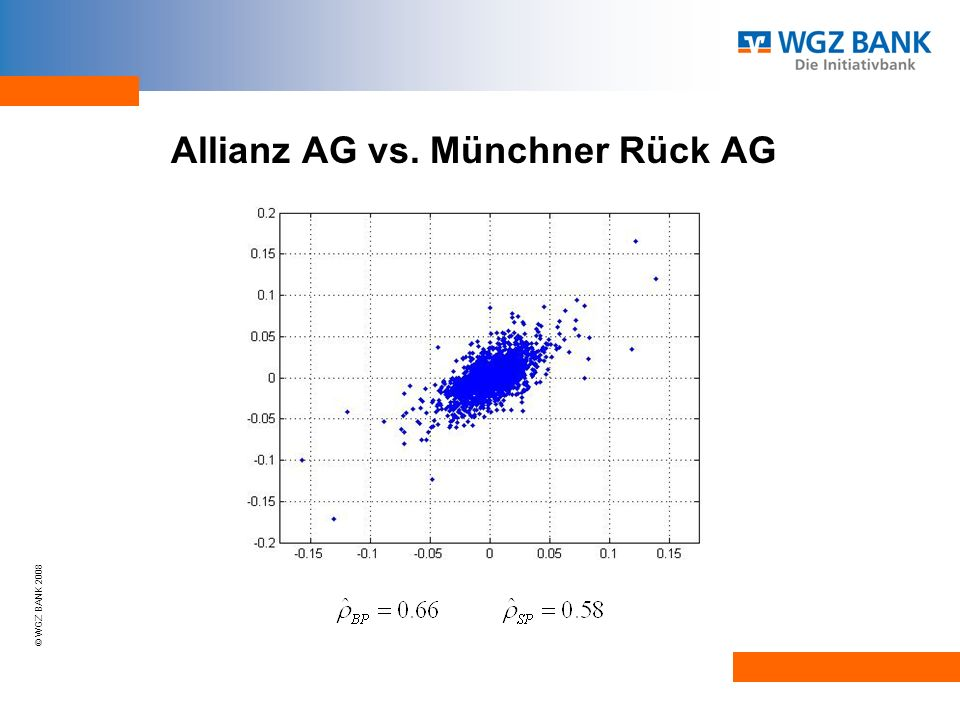 © WGZ BANK 2008 Spearmansche Korrelation als Distanzmaß