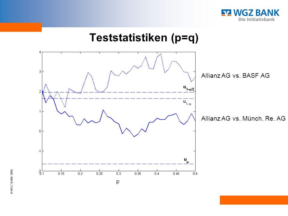 © WGZ BANK 2008 Teststatistiken (p=q) Allianz AG vs. BASF AG Allianz AG vs. Münch. Re. AG