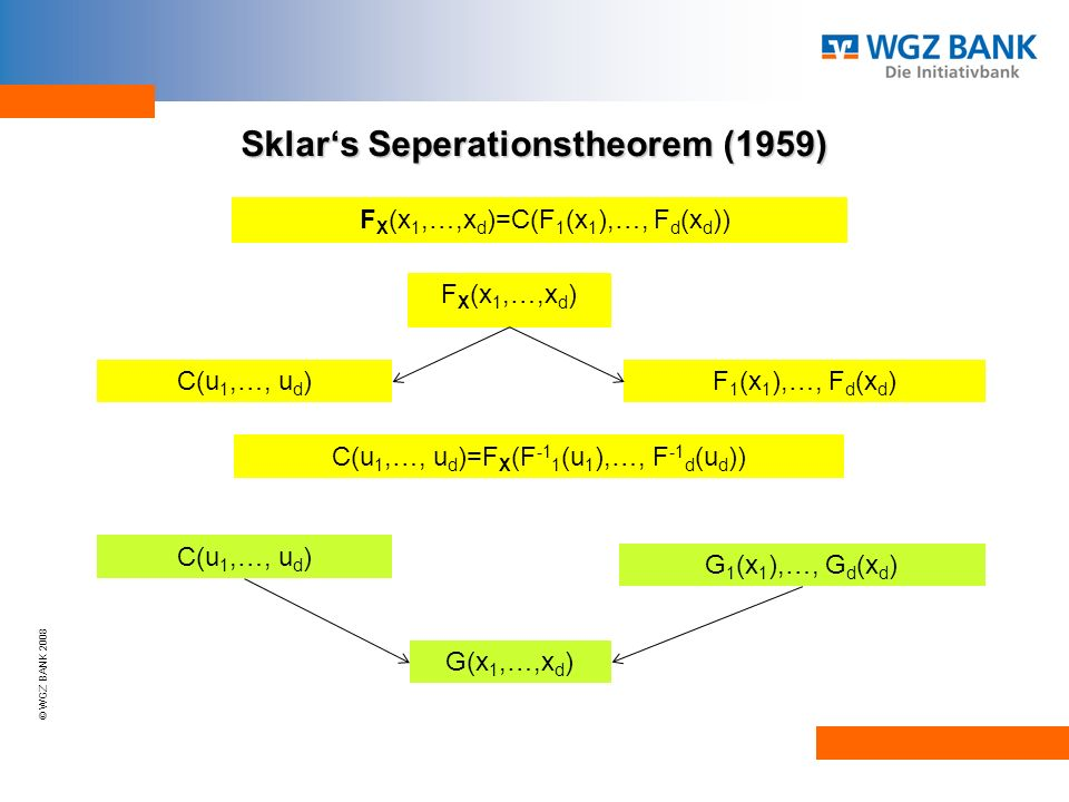 © WGZ BANK 2008 Sklars Seperationstheorem (1959) Sklars Seperationstheorem (1959) F X (x 1,…,x d ) C(u 1,…, u d ) F 1 (x 1 ),…, F d (x d ) F X (x 1,…,x d )=C(F 1 (x 1 ),…, F d (x d )) C(u 1,…, u d )=F X (F -1 1 (u 1 ),…, F -1 d (u d )) C(u 1,…, u d ) G 1 (x 1 ),…, G d (x d ) G(x 1,…,x d )