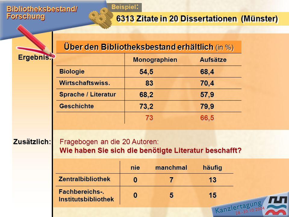 Beispiel : 6313 Zitate in 20 Dissertationen (Münster) Über den Bibliotheksbestand erhältlich (in %) MonographienAufsätze Biologie54,568,4 Wirtschaftsw