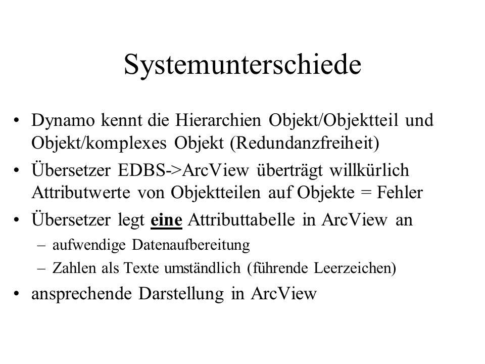 Systemunterschiede Dynamo kennt die Hierarchien Objekt/Objektteil und Objekt/komplexes Objekt (Redundanzfreiheit) Übersetzer EDBS->ArcView überträgt w