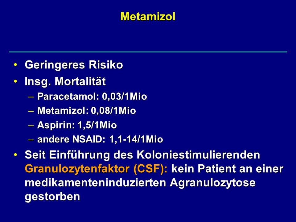 Metamizol Geringeres RisikoGeringeres Risiko Insg. MortalitätInsg. Mortalität –Paracetamol: 0,03/1Mio –Metamizol: 0,08/1Mio –Aspirin: 1,5/1Mio –andere