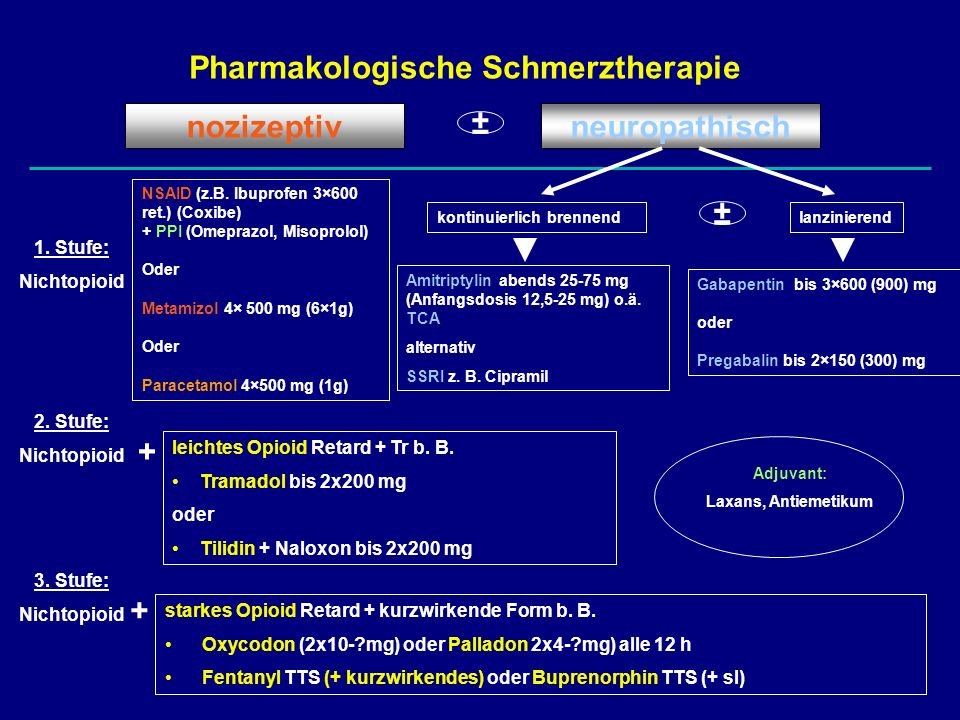 Pharmakologische Schmerztherapie neuropathischnozizeptiv 1. Stufe: Nichtopioid NSAID (z.B. Ibuprofen 3×600 ret.) (Coxibe) + PPI (Omeprazol, Misoprolol