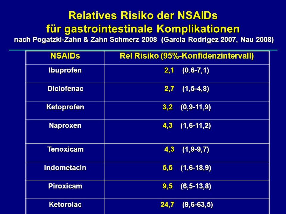Indikationen zu Gastroprotektiva bei NSAIDs Risikofaktoren: Alter > 65 JahreAlter > 65 Jahre GI-Blutung/Ulkus-Anamnese (2,5-4fach)GI-Blutung/Ulkus-Anamnese (2,5-4fach)Komedikation: + Steroide (2fach)+ Steroide (2fach) + ASS (2-4fach)+ ASS (2-4fach) + Marcumar (3fach)+ Marcumar (3fach)Begleiterkrankungen: Kardiovaskulär, Diabetes, Niereninsuffizienz