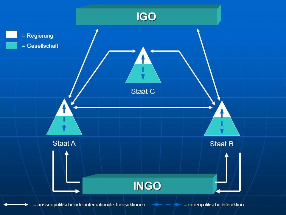 Internationale Organisation zwei Begriffsvarianten 1.