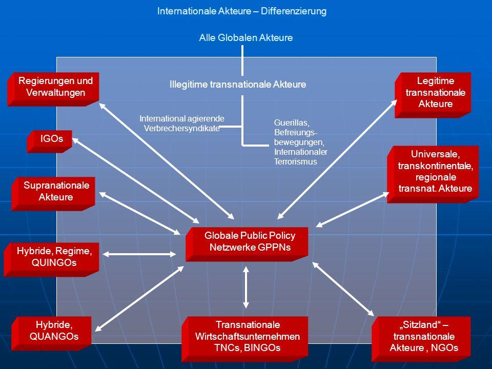 Internationale Akteure – Differenzierung Alle Globalen Akteure Illegitime transnationale Akteure International agierende Verbrechersyndikate Guerillas