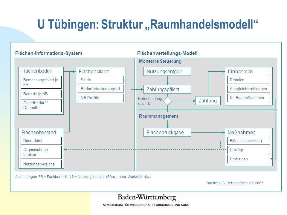U Tübingen: Struktur Raumhandelsmodell Flächen-Informations-SystemFlächenverteilungs-Modell Flächenbestand Flächenbilanz Nutzungsentgelt Zahlungspflic