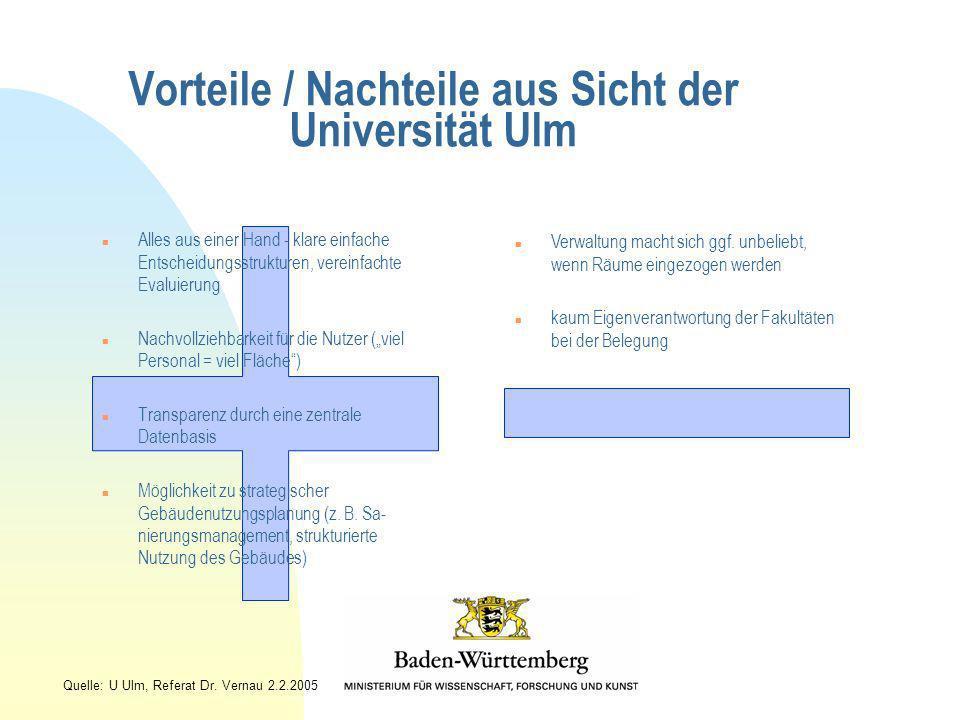 Vorteile / Nachteile aus Sicht der Universität Ulm n Alles aus einer Hand - klare einfache Entscheidungsstrukturen, vereinfachte Evaluierung n Nachvol