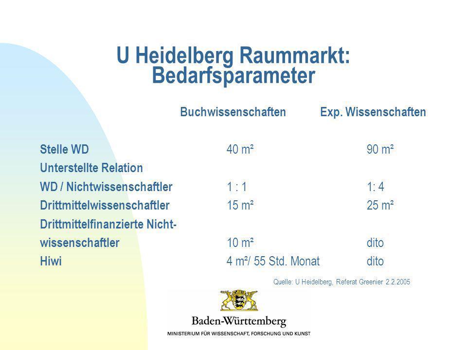 U Heidelberg Raummarkt: Bedarfsparameter BuchwissenschaftenExp. Wissenschaften Stelle WD 40 m²90 m² Unterstellte Relation WD / Nichtwissenschaftler 1
