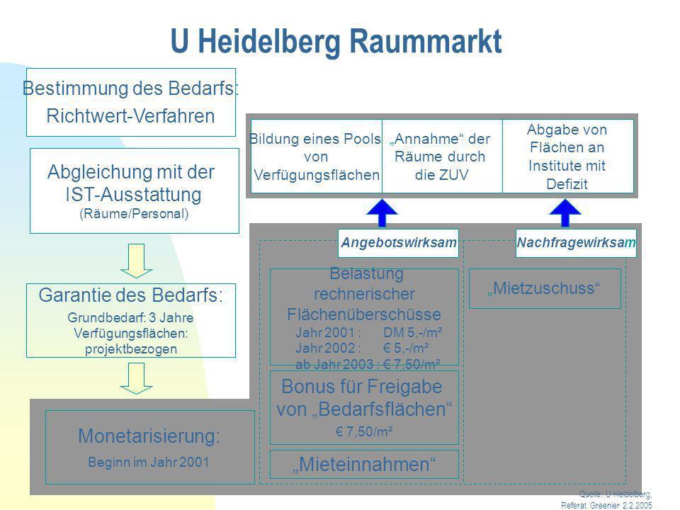 U Heidelberg Raummarkt Erfahrungen (= Bericht der Universität Anfang 2005) Zitate: - Überraschende Akzeptanz des transparenten Verfahrens.