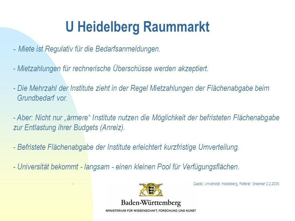 U Heidelberg Raummarkt - Miete ist Regulativ für die Bedarfsanmeldungen. - Mietzahlungen für rechnerische Überschüsse werden akzeptiert. - Die Mehrzah