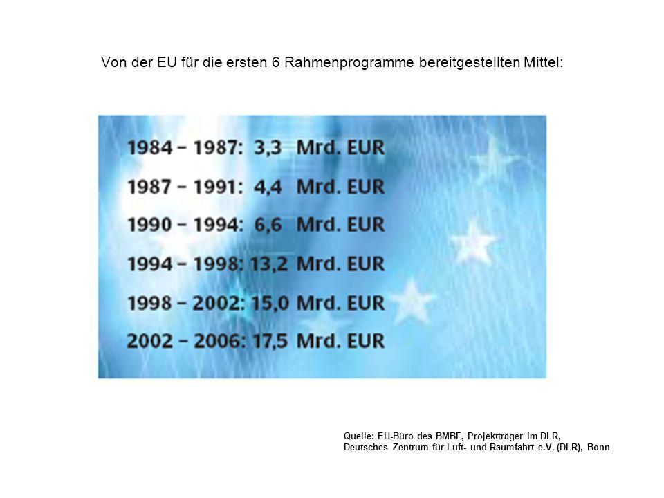 Von der EU für die ersten 6 Rahmenprogramme bereitgestellten Mittel: Quelle: EU-Büro des BMBF, Projektträger im DLR, Deutsches Zentrum für Luft- und Raumfahrt e.V.