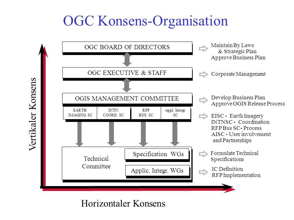Interoperabilität i.S. von OpenGIS bedeutet... … aufbauen auf vorhandenen Technologien (z. B. CORBA; OLE/COM, SQL,…) … Schnittstellen zu spezifizieren