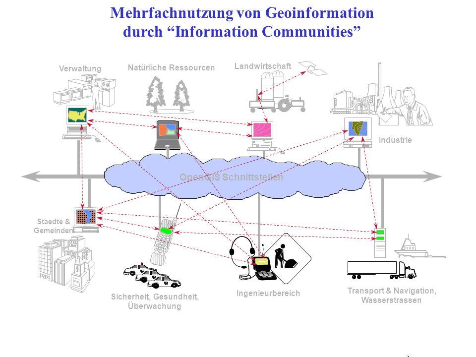 OGC - Basismodelle Open Geodata Model –Spezifikation von Basisdatentypen (z. B. simple features) OpenGIS Services Model –Spezifikation von Diensten fü