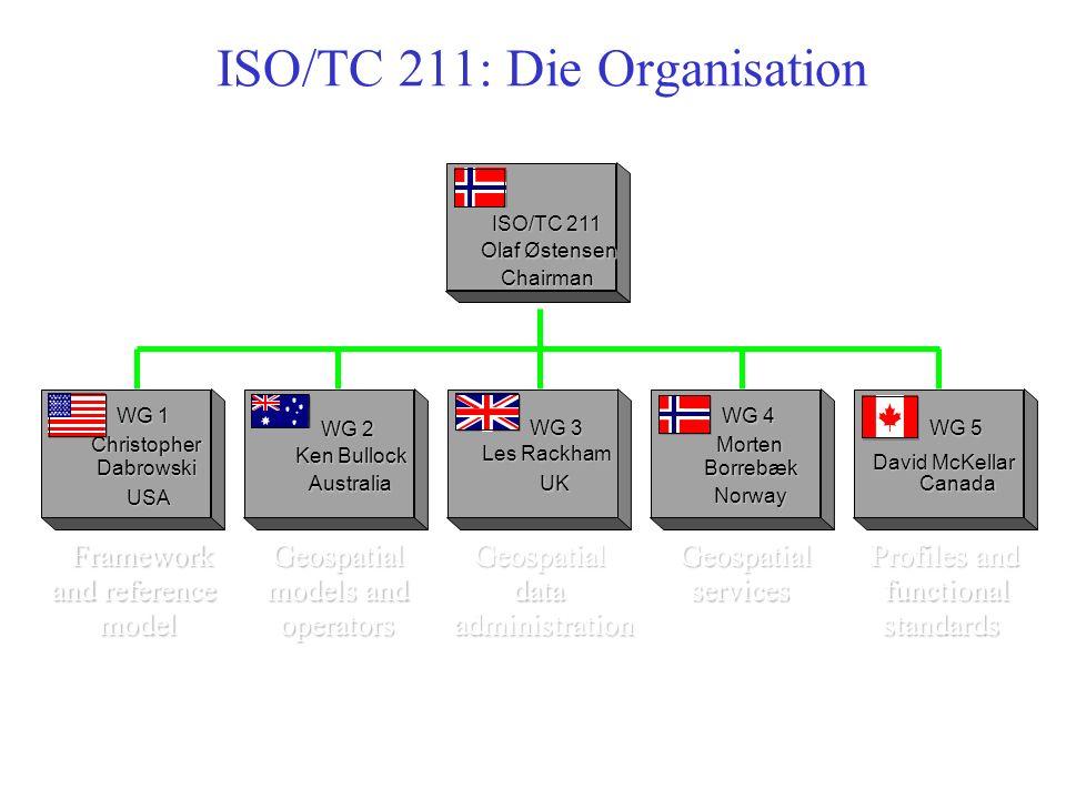 25 OGC spezifiziert! OpenGIS Produkte Standards, sonst. Sonstige Grundl. Basistechnologien Abstrakte Spez. Domain Spez. De jure Standards Industrie (d