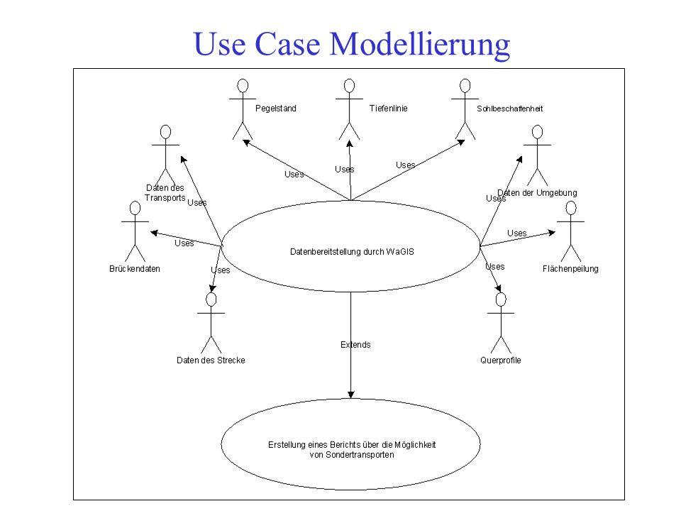 Konkrete Anwendungsfälle (use cases) beschreiben IT-Entwicklungsstandard: V-Modell Arbeitsabläufe beschreiben Use cases modellieren UML - Use case Dia