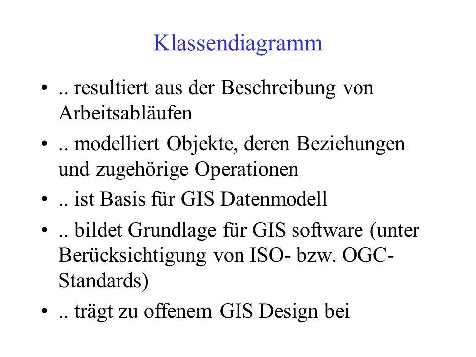 UML - Klassendiagramm