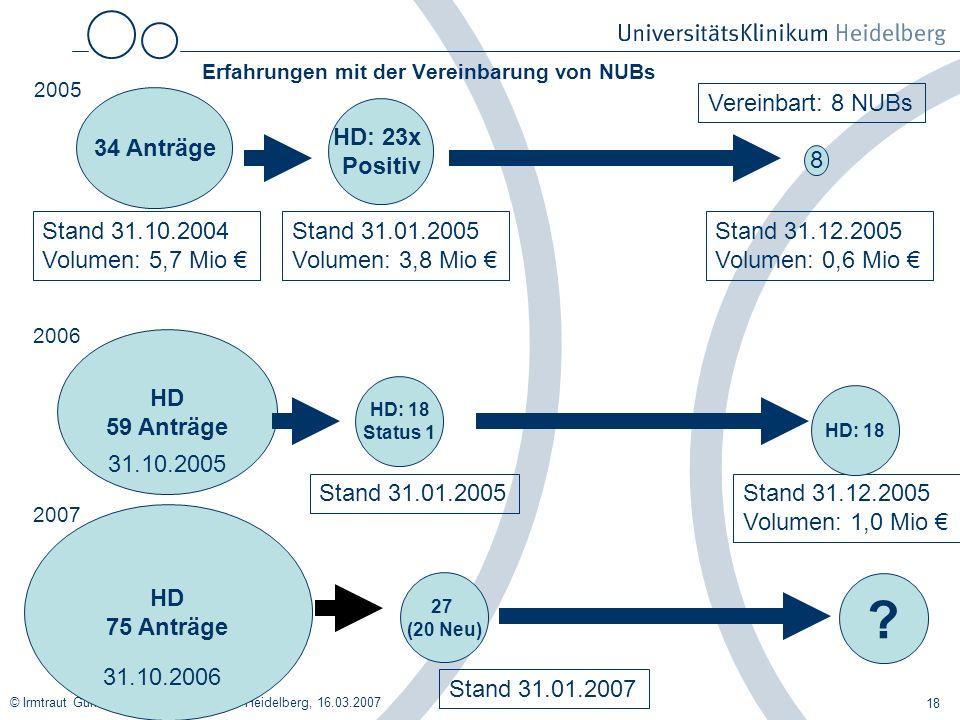© Irmtraut Gürkan, Universitätsklinikum Heidelberg, 16.03.2007 18 Erfahrungen mit der Vereinbarung von NUBs 34 Anträge Stand 31.10.2004 Volumen: 5,7 M