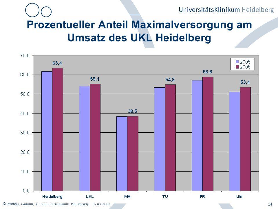 © Irmtraut Gürkan, Universitätsklinikum Heidelberg, 16.03.2007 24 Prozentueller Anteil Maximalversorgung am Umsatz des UKL Heidelberg