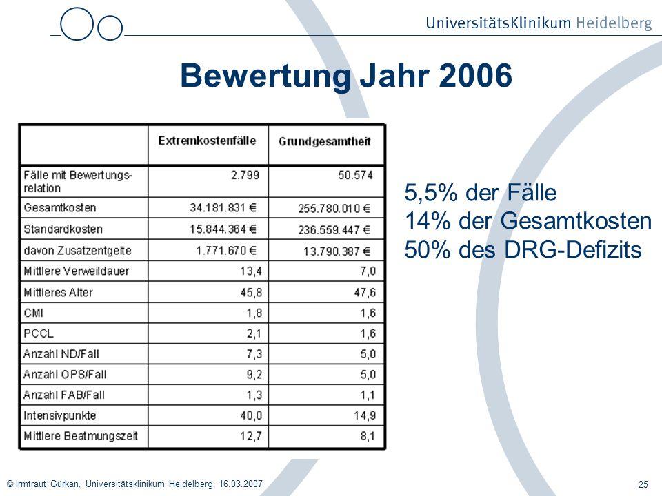 © Irmtraut Gürkan, Universitätsklinikum Heidelberg, 16.03.2007 25 Bewertung Jahr 2006 5,5% der Fälle 14% der Gesamtkosten 50% des DRG-Defizits