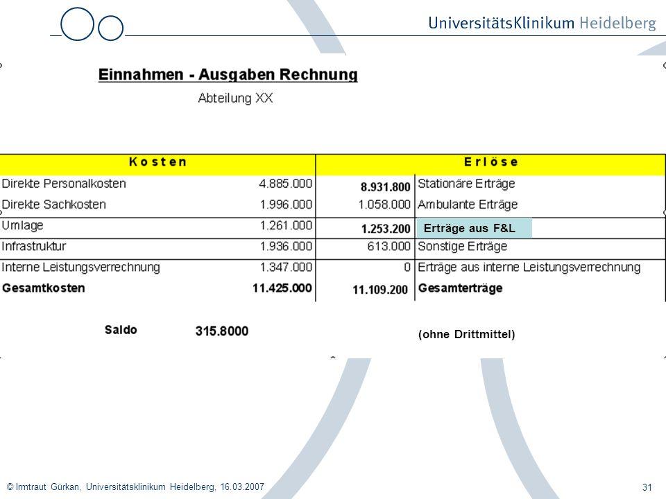 © Irmtraut Gürkan, Universitätsklinikum Heidelberg, 16.03.2007 31 Erträge aus F&L (ohne Drittmittel)
